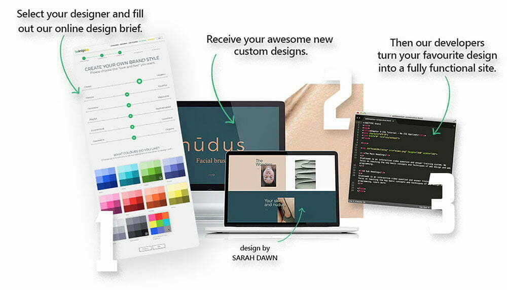 TheDesignLab Website Design How It Works